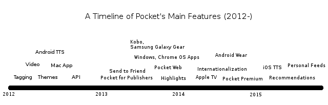 A Timeline of Pocket's Main Features